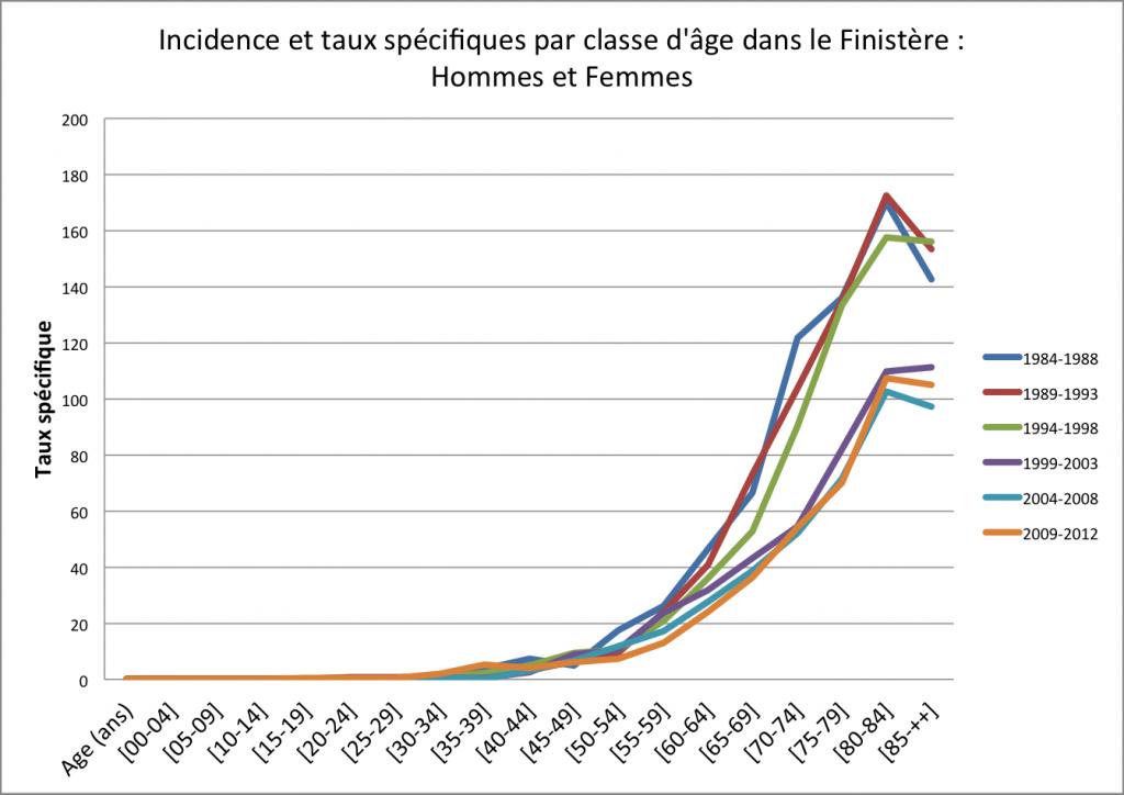Incidence et taux spécifiques par classe d'âge dans le Finistère - Hommes et Femmes