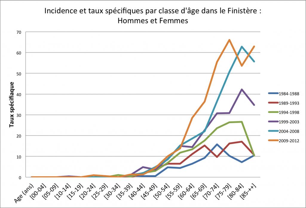 PANCREAS Incidence et taux spécifiques par classe d'âge dans le Finistère - Hommes et Femmes