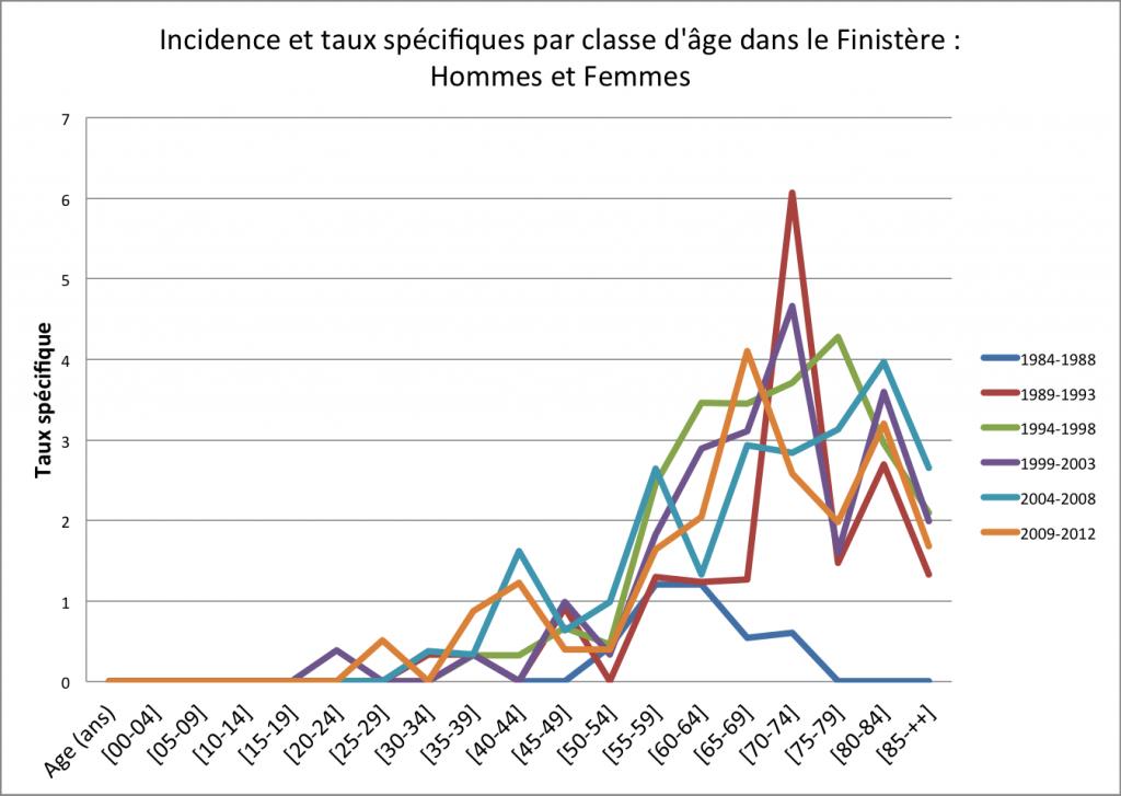 PERITOINE Incidence et taux spécifiques par classe d'âge dans le Finistère - Hommes et Femmes